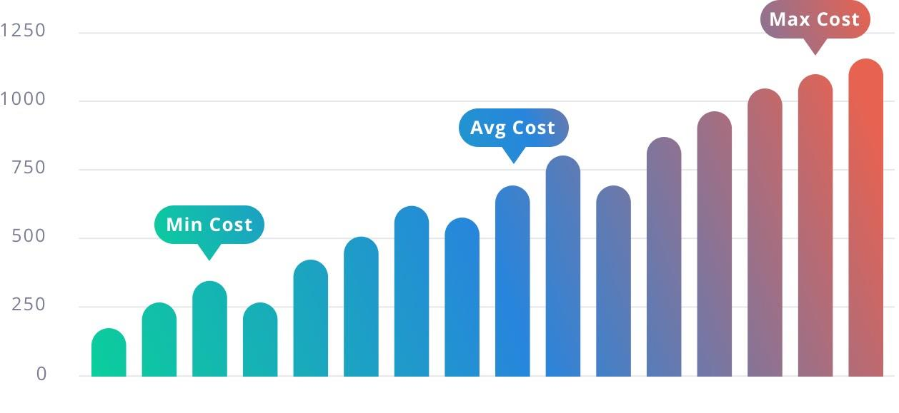 AVC Costs For Lighting Companies Companies